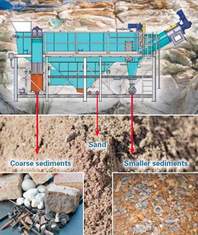 fonctionnement unité de pré-lavage : tri sable, petits sédiments, verre, pierres, cailloux